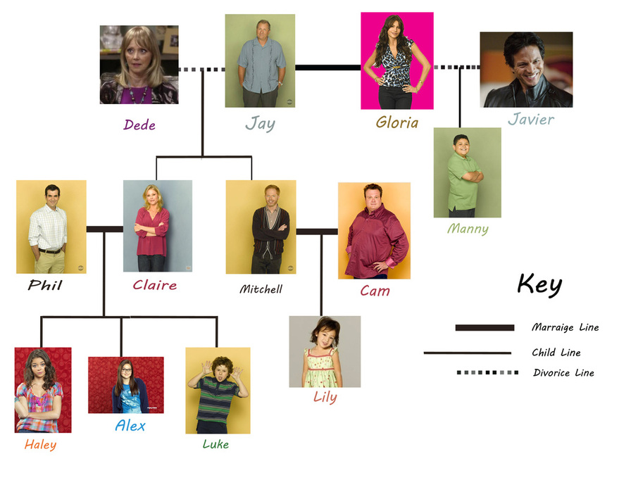 Excellent Cameron Boyce Family Tree 896 x 692 · 138 kB · jpeg